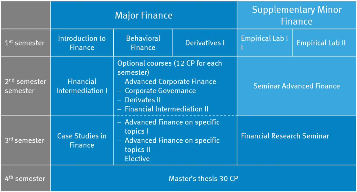 Phd dissertation topics in finance