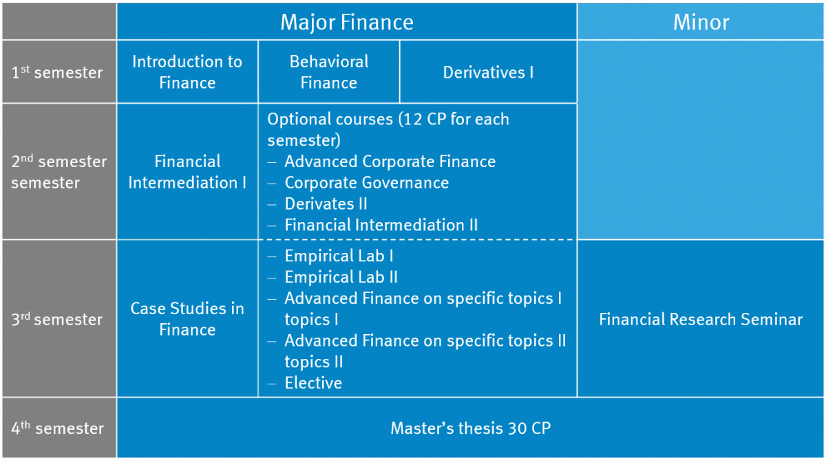 Masters thesis on corporate finance 2012